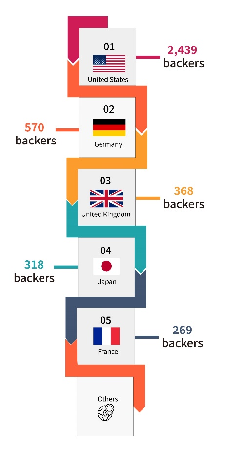Backers of global